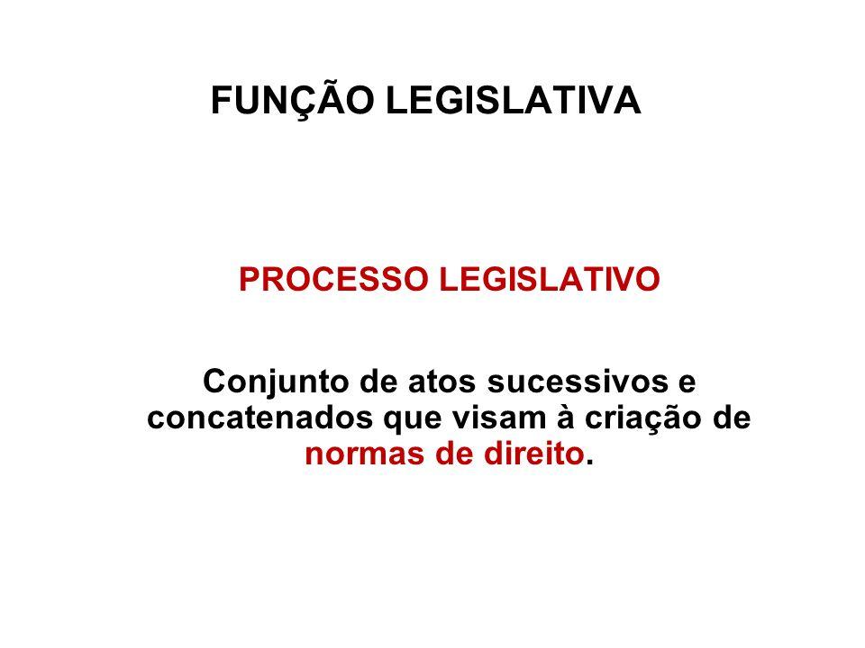 FUNÇÃO LEGISLATIVA PROCESSO LEGISLATIVO Conjunto de atos sucessivos e concatenados que visam à criação de normas de direito.