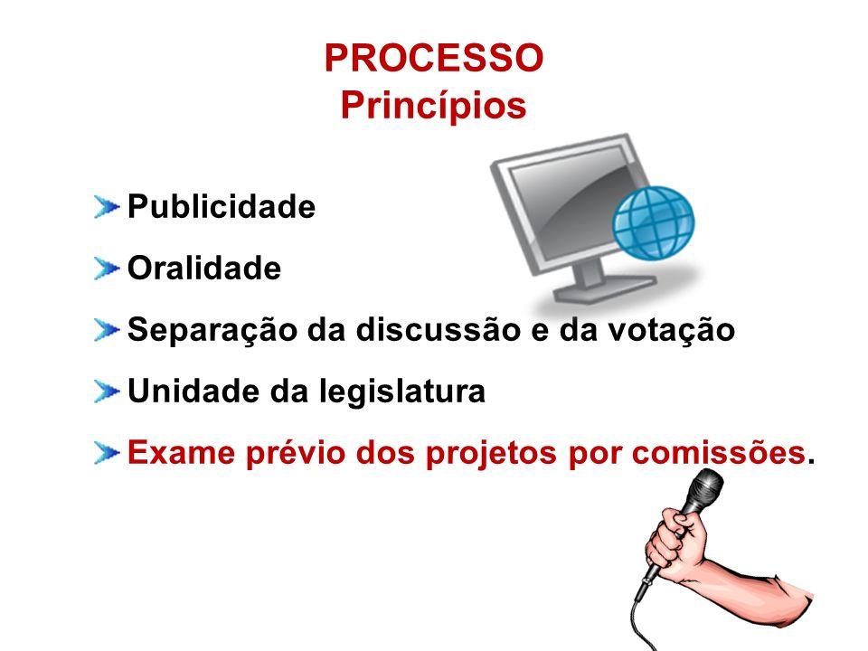 PROCESSO Princípios Publicidade Oralidade Separação da discussão e da votação Unidade da legislatura Exame prévio dos projetos por comissões.