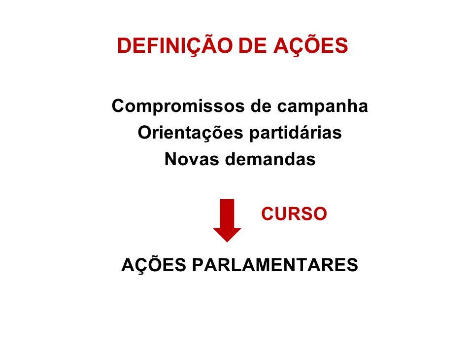 DEFINIÇÃO DE AÇÕES Compromissos de campanha Orientações partidárias Novas demandas AÇÕES PARLAMENTARES CURSO