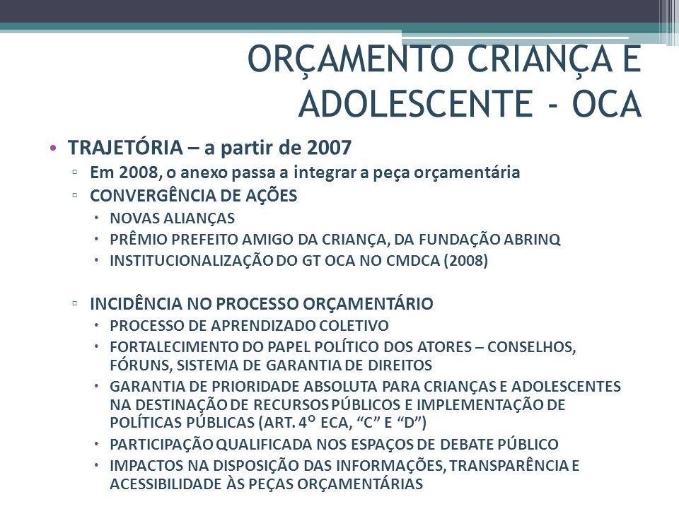 ORÇAMENTO CRIANÇA E ADOLESCENTE - OCA TRAJETÓRIA – a partir de 2007 Em 2008, o anexo passa a integrar a peça orçamentária CONVERGÊNCIA DE AÇÕES NOVAS