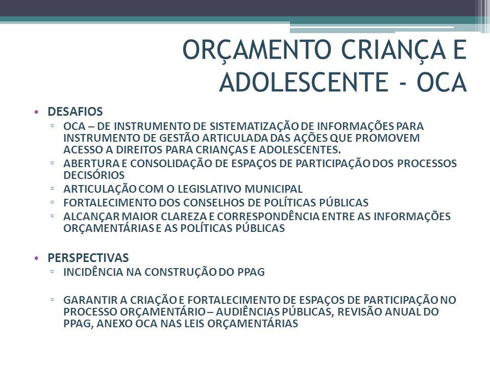 ORÇAMENTO CRIANÇA E ADOLESCENTE - OCA DESAFIOS OCA – DE INSTRUMENTO DE SISTEMATIZAÇÃO DE INFORMAÇÕES PARA INSTRUMENTO DE GESTÃO ARTICULADA DAS AÇÕES Q