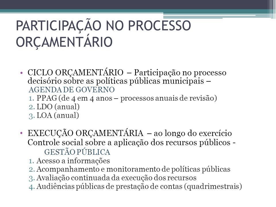 PARTICIPAÇÃO NO PROCESSO ORÇAMENTÁRIO CICLO ORÇAMENTÁRIO – Participação no processo decisório sobre as políticas públicas municipais – AGENDA DE GOVER