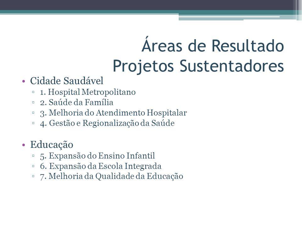 Áreas de Resultado Projetos Sustentadores Cidade Saudável 1. Hospital Metropolitano 2. Saúde da Família 3. Melhoria do Atendimento Hospitalar 4. Gestã