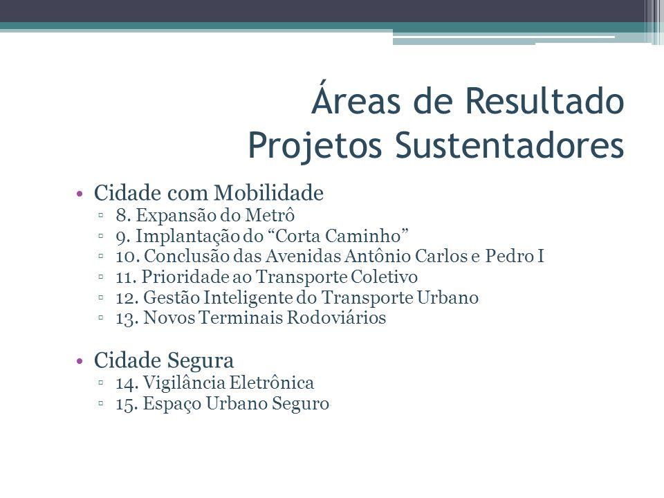Áreas de Resultado Projetos Sustentadores Cidade com Mobilidade 8. Expansão do Metrô 9. Implantação do Corta Caminho 10. Conclusão das Avenidas Antôni