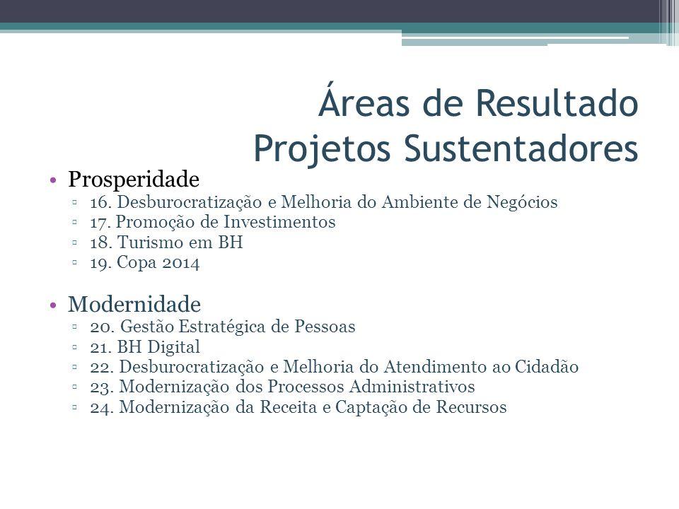Áreas de Resultado Projetos Sustentadores Prosperidade 16. Desburocratização e Melhoria do Ambiente de Negócios 17. Promoção de Investimentos 18. Turi