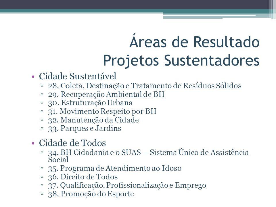Áreas de Resultado Projetos Sustentadores Cidade Sustentável 28. Coleta, Destinação e Tratamento de Resíduos Sólidos 29. Recuperação Ambiental de BH 3