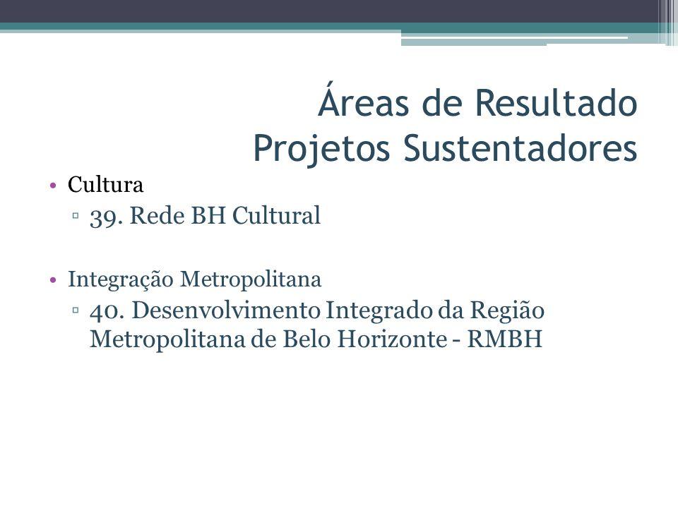 Áreas de Resultado Projetos Sustentadores Cultura 39. Rede BH Cultural Integração Metropolitana 40. Desenvolvimento Integrado da Região Metropolitana