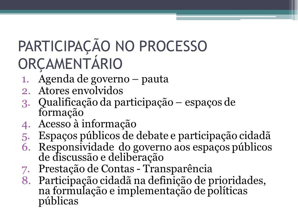 PARTICIPAÇÃO NO PROCESSO ORÇAMENTÁRIO 1.Agenda de governo – pauta 2.Atores envolvidos 3.Qualificação da participação – espaços de formação 4.Acesso à