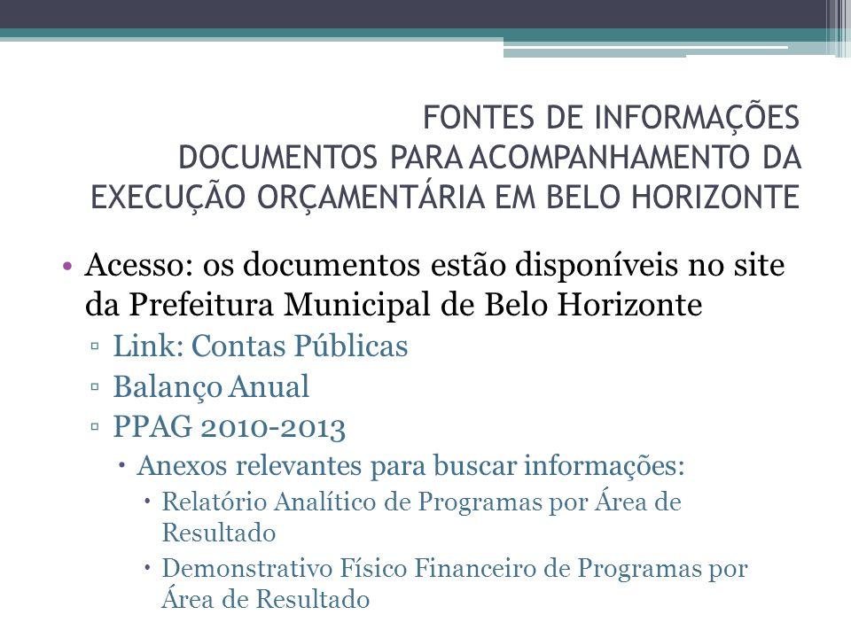 FONTES DE INFORMAÇÕES DOCUMENTOS PARA ACOMPANHAMENTO DA EXECUÇÃO ORÇAMENTÁRIA EM BELO HORIZONTE Acesso: os documentos estão disponíveis no site da Pre