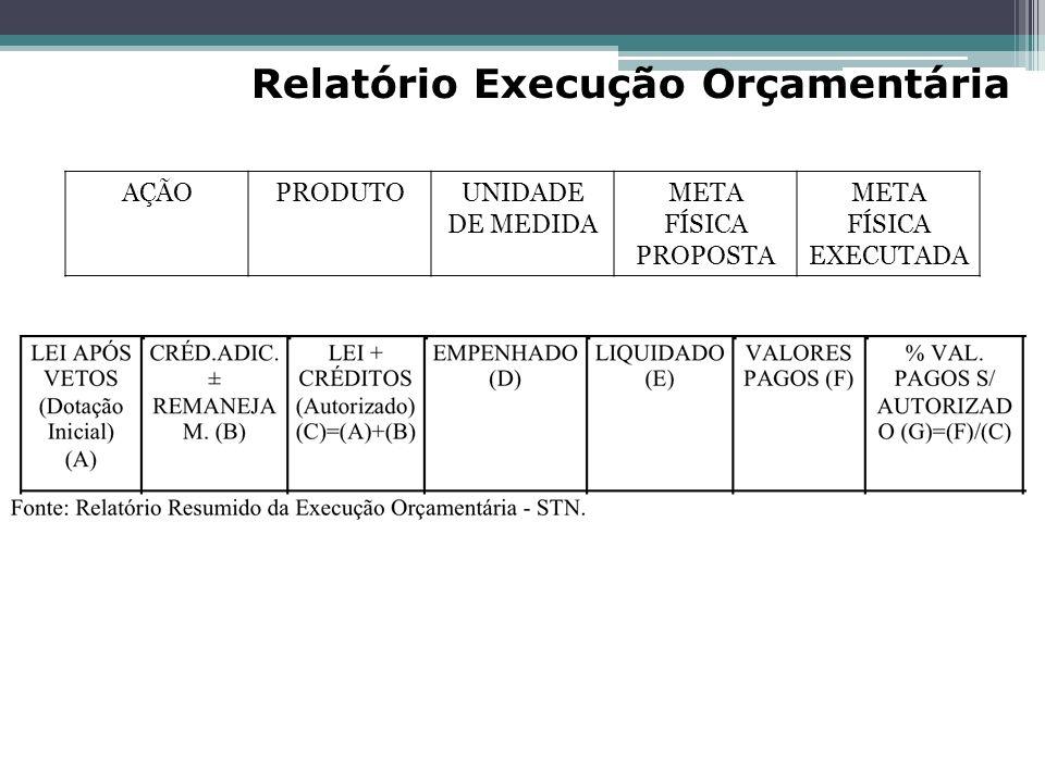 Relatório Execução Orçamentária AÇÃOPRODUTOUNIDADE DE MEDIDA META FÍSICA PROPOSTA META FÍSICA EXECUTADA