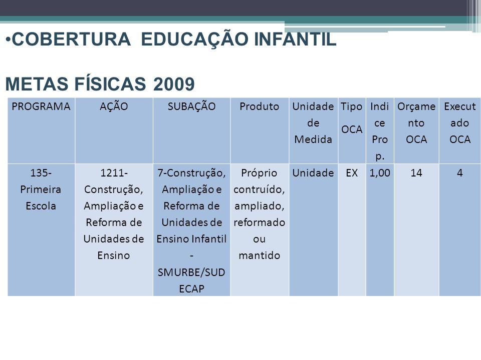 COBERTURA EDUCAÇÃO INFANTIL EXECUÇÃO ORÇAMENTÁRIA 2009 PROGRAMAAÇÃO VALOR ORÇADO VALOR EMPENHADO ACUMULADO VALOR LIQUIDADO ACUMULADO (%)LIQUID ADO/ ORÇADO Primeira Escola Construção, Ampliação e Reforma de Unidades de Ensino 81.934.022,0029.101.035,1328.390.637,7334,65%