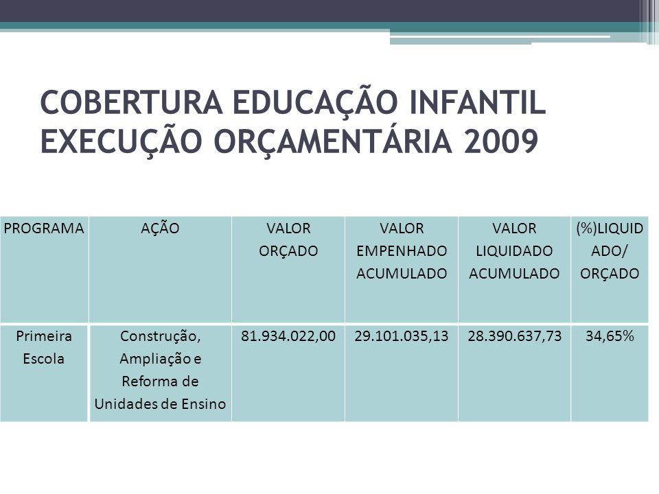 COBERTURA EDUCAÇÃO INFANTIL EXECUÇÃO ORÇAMENTÁRIA 2009 PROGRAMAAÇÃO VALOR ORÇADO VALOR EMPENHADO ACUMULADO VALOR LIQUIDADO ACUMULADO (%)LIQUID ADO/ OR