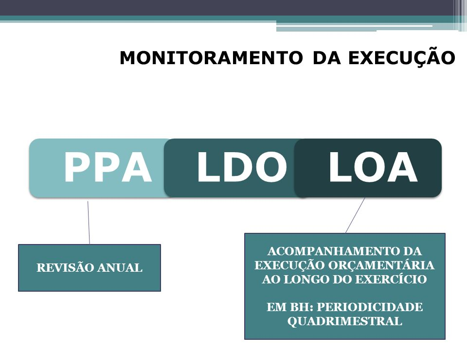 MONITORAMENTO DA EXECUÇÃO PPALDOLOA REVISÃO ANUAL ACOMPANHAMENTO DA EXECUÇÃO ORÇAMENTÁRIA AO LONGO DO EXERCÍCIO EM BH: PERIODICIDADE QUADRIMESTRAL