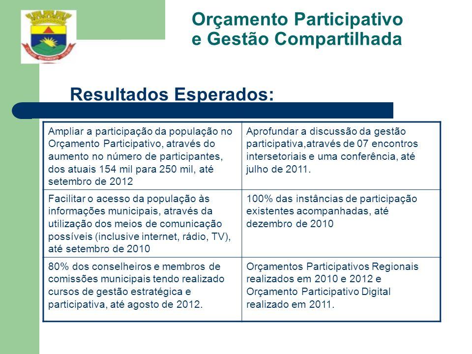 Orçamento Participativo e Gestão Compartilhada Resultados Esperados: Ampliar a participação da população no Orçamento Participativo, através do aument