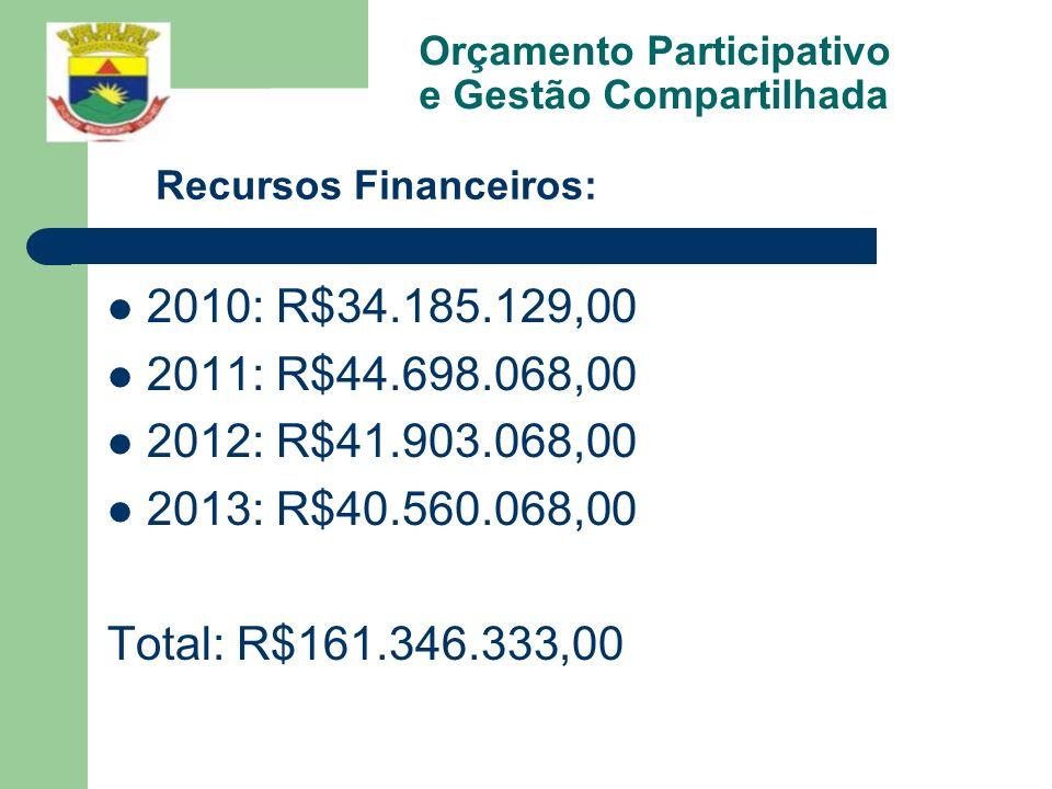 Orçamento Participativo e Gestão Compartilhada 2010: R$34.185.129,00 2011: R$44.698.068,00 2012: R$41.903.068,00 2013: R$40.560.068,00 Total: R$161.34
