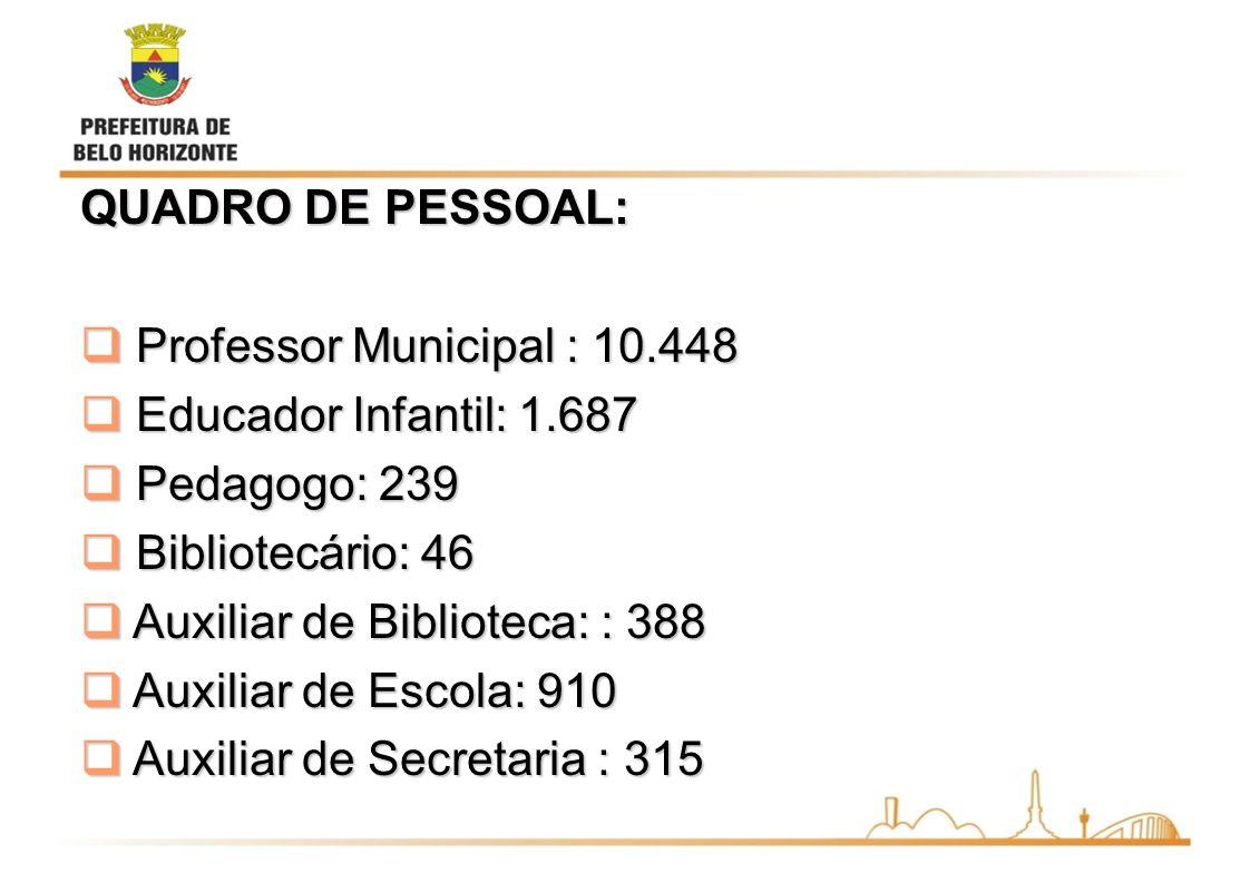 QUADRO DE PESSOAL: Professor Municipal : 10.448 Professor Municipal : 10.448 Educador Infantil: 1.687 Educador Infantil: 1.687 Pedagogo: 239 Pedagogo: