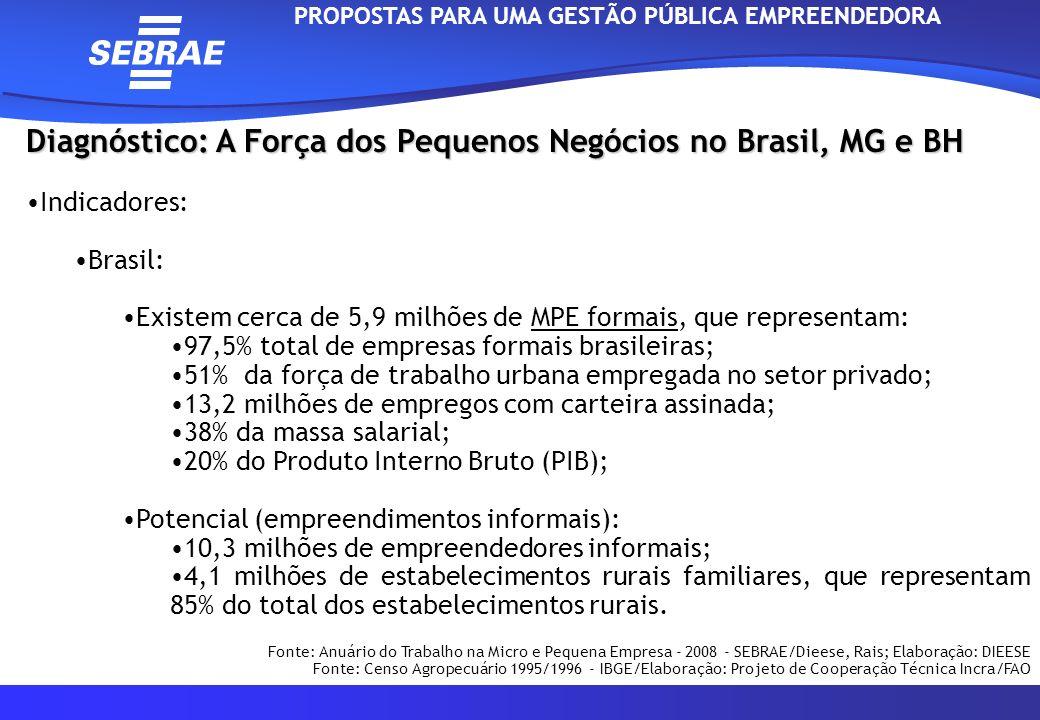 Diagnóstico: A Força dos Pequenos Negócios no Brasil, MG e BH Indicadores: Minas Gerais: Existem 267.368 MPE formais, que representam: 98% total de empresas formais mineiras*; 55% da força de trabalho urbana empregada no setor privado*; 85% das MPE abertas no Estado sobrevivem no mercado**; O número de MPE cresceu cresceu 7% entre 2005 e 2006; As MPE mineiras correspondem a: 12% das MPE do País; 24% das MPE da Região Sudeste; 11% da mão-de-obra do País; 24% da mão-de-obra da Região Sudeste 1.500.400 empregos no Estado: Comércio: 545.586; Serviços: 501.666; Indústria: 353.511; Construção: 99.637.