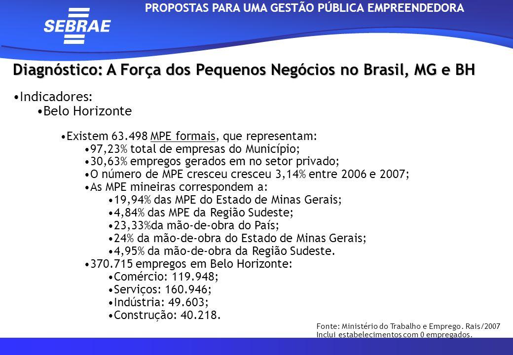 Diagnóstico: A Força dos Pequenos Negócios no Brasil, MG e BH Indicadores: Belo Horizonte Existem 63.498 MPE formais, que representam: 97,23% total de