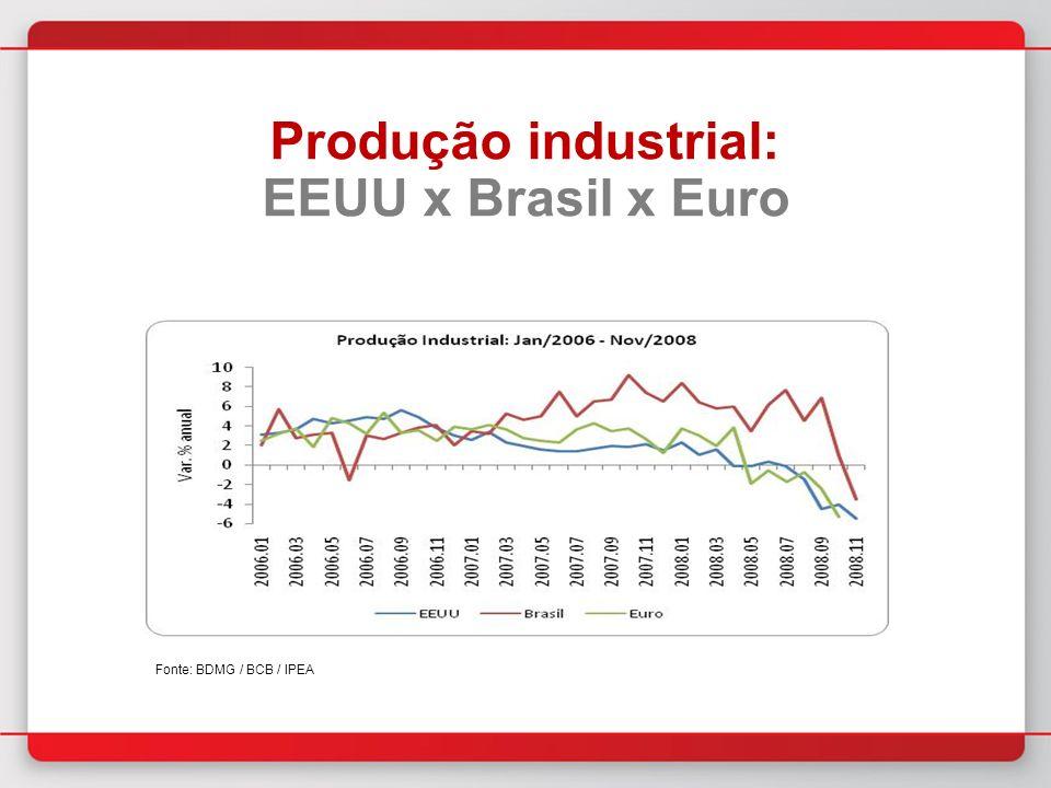 Produção industrial: EEUU x Brasil x Euro Fonte: BDMG / BCB / IPEA