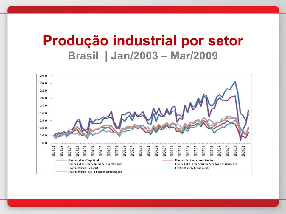 Produção industrial por setor Brasil | Jan/2003 – Mar/2009