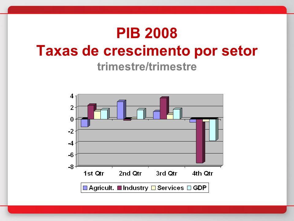 PIB 2008 Taxas de crescimento por setor trimestre/trimestre