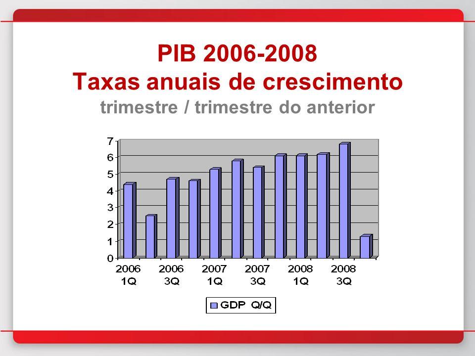 PIB 2006-2008 Taxas anuais de crescimento trimestre / trimestre do anterior