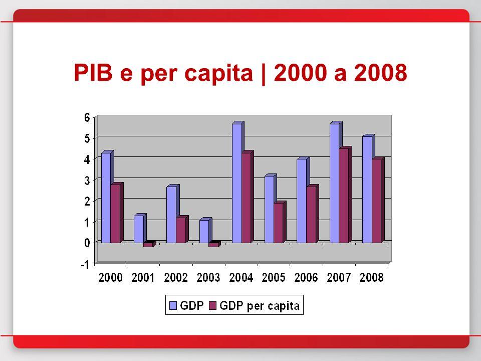 PIB e per capita | 2000 a 2008