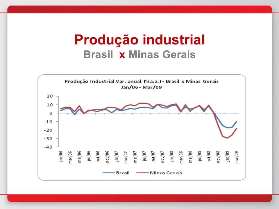 Produção industrial Brasil x Minas Gerais