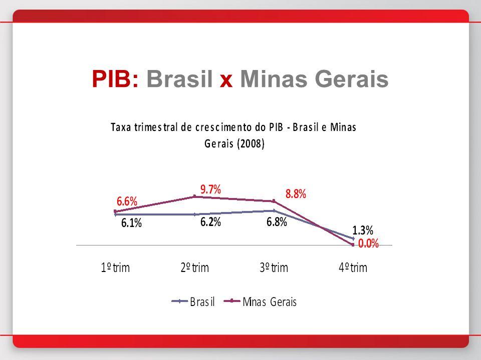 PIB: Brasil x Minas Gerais