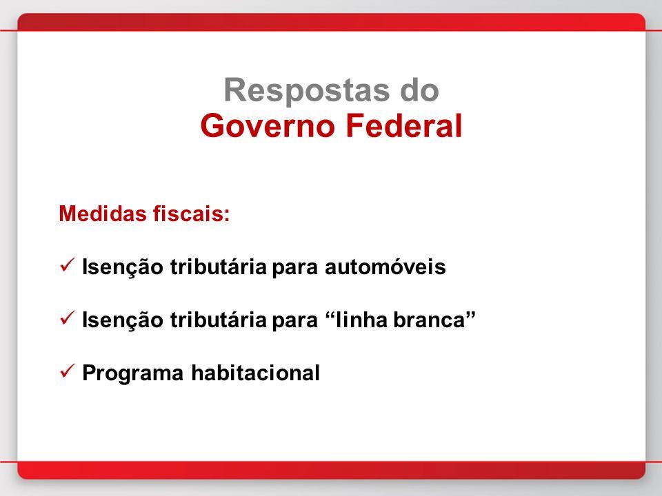 Medidas fiscais: Isenção tributária para automóveis Isenção tributária para linha branca Programa habitacional Respostas do Governo Federal