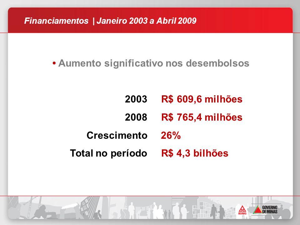 Financiamentos | Janeiro 2003 a Abril 2009 Aumento significativo nos desembolsos 2003 R$ 609,6 milhões 2008 R$ 765,4 milhões Crescimento 26% Total no período R$ 4,3 bilhões