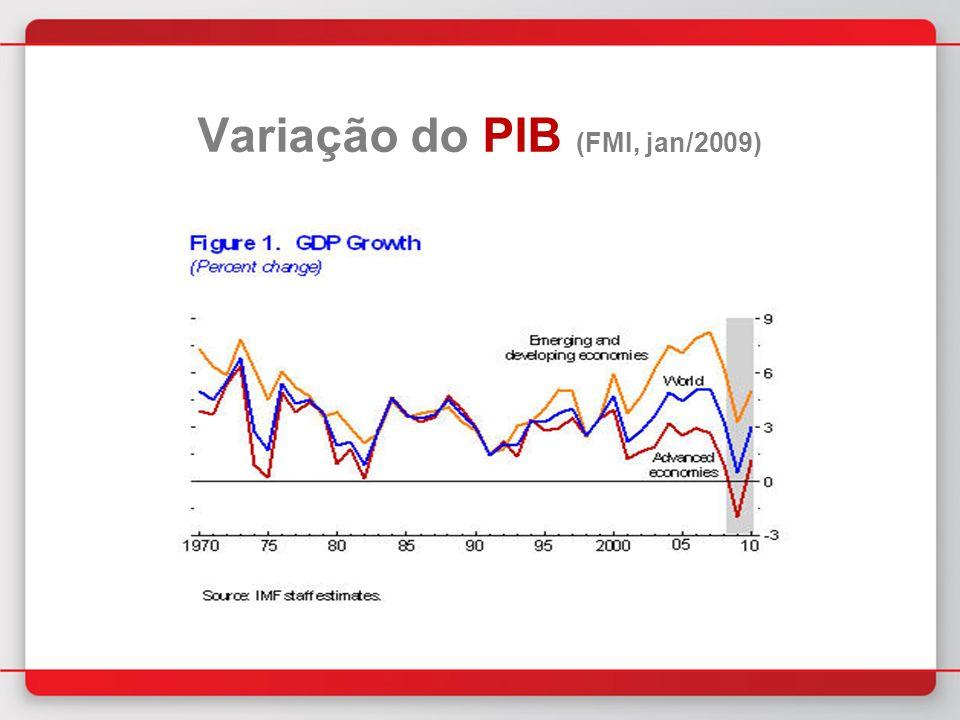 Variação do PIB (FMI, jan/2009)