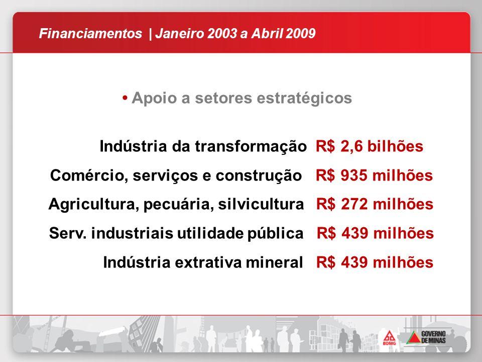 Apoio a setores estratégicos Indústria da transformação R$ 2,6 bilhões Comércio, serviços e construção R$ 935 milhões Agricultura, pecuária, silvicultura R$ 272 milhões Serv.
