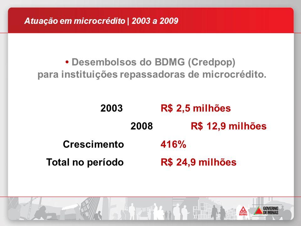 Desembolsos do BDMG (Credpop) para instituições repassadoras de microcrédito.
