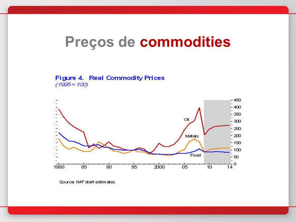 Preços de commodities