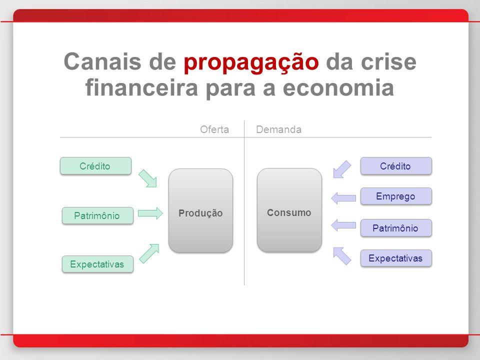 Canais de propagação da crise financeira para a economia Produção Crédito Patrimônio Expectativas Crédito Patrimônio Expectativas Emprego OfertaDemanda Consumo