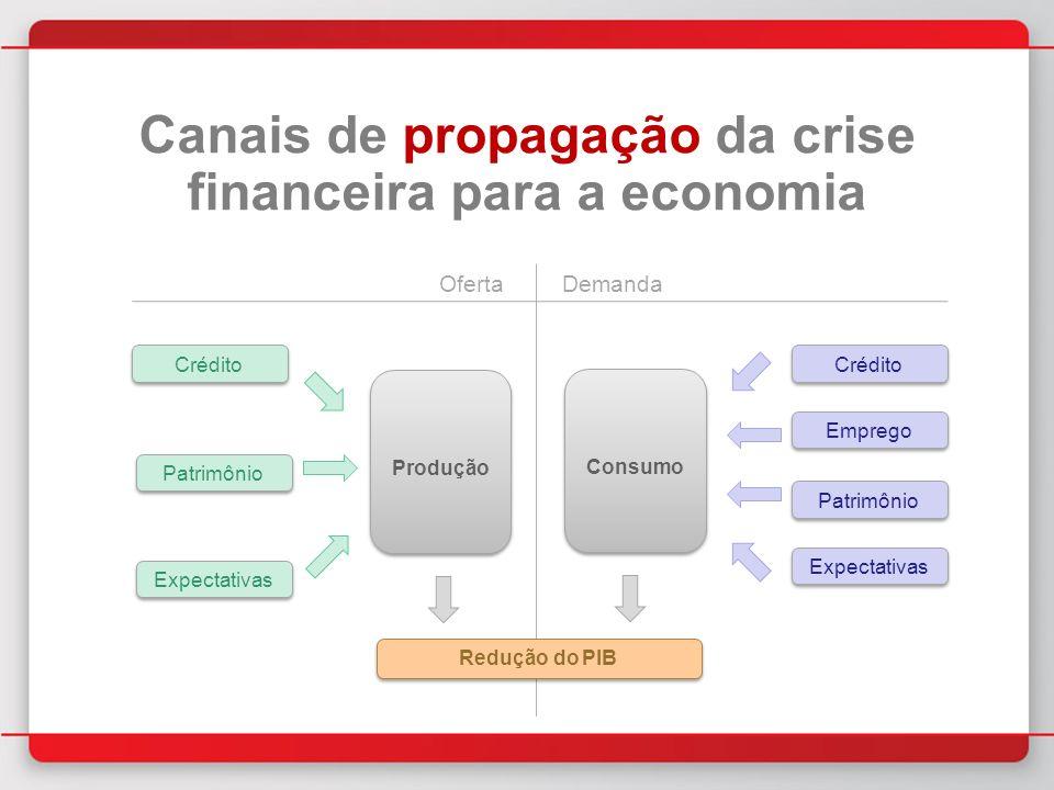 Canais de propagação da crise financeira para a economia Produção Crédito Patrimônio Expectativas Crédito Patrimônio Expectativas Emprego Redução do PIB OfertaDemanda Consumo