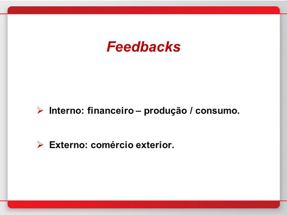 Feedbacks Interno: financeiro – produção / consumo. Externo: comércio exterior.