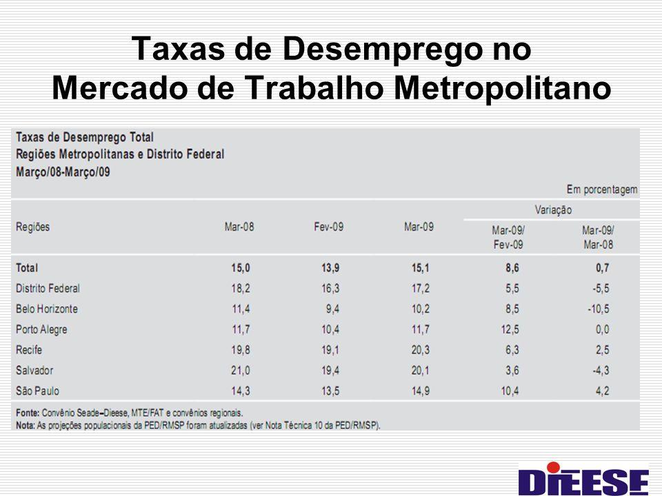 Taxas de Desemprego no Mercado de Trabalho Metropolitano