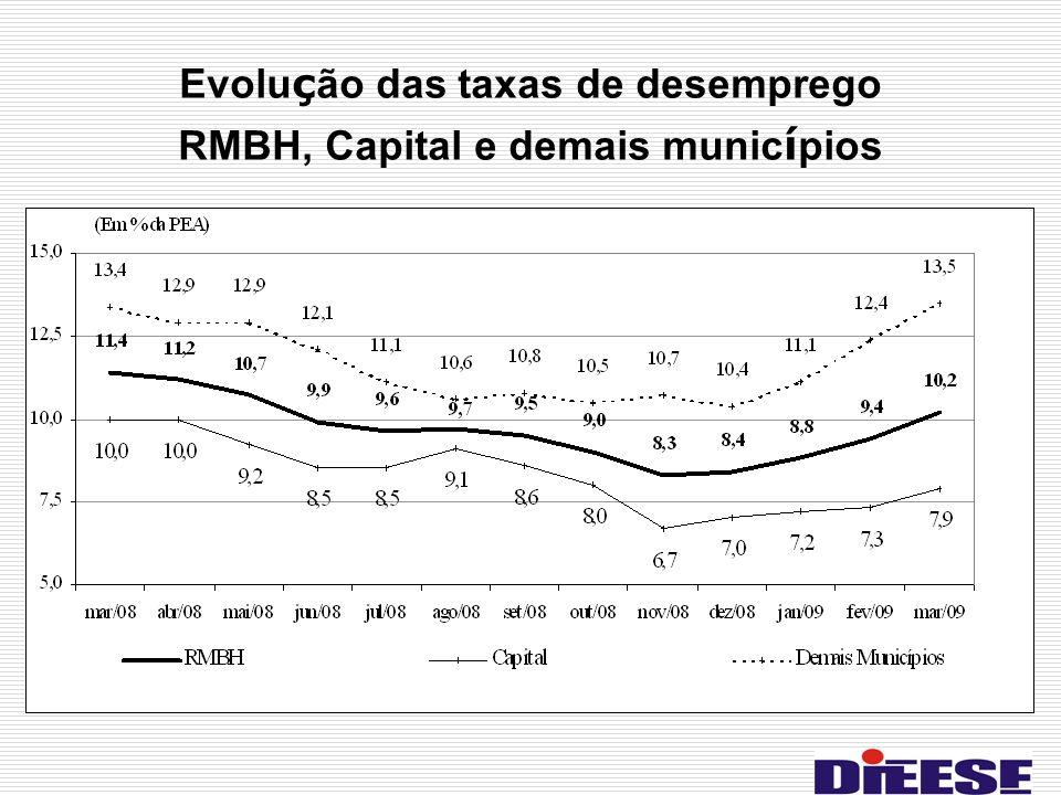Evolu ç ão das taxas de desemprego RMBH, Capital e demais munic í pios