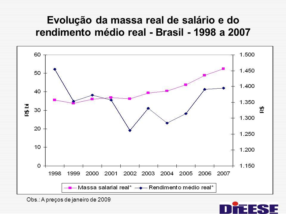 Evolução da massa real de salário e do rendimento médio real - Brasil - 1998 a 2007 Obs.: A preços de janeiro de 2009