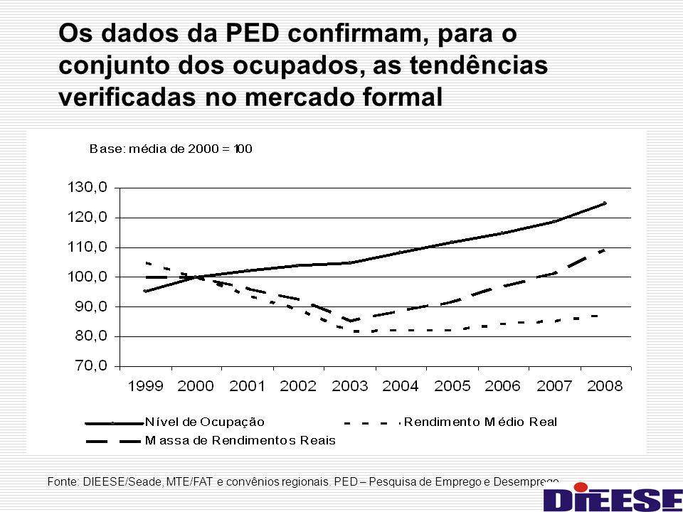 Os dados da PED confirmam, para o conjunto dos ocupados, as tendências verificadas no mercado formal Fonte: DIEESE/Seade, MTE/FAT e convênios regionai