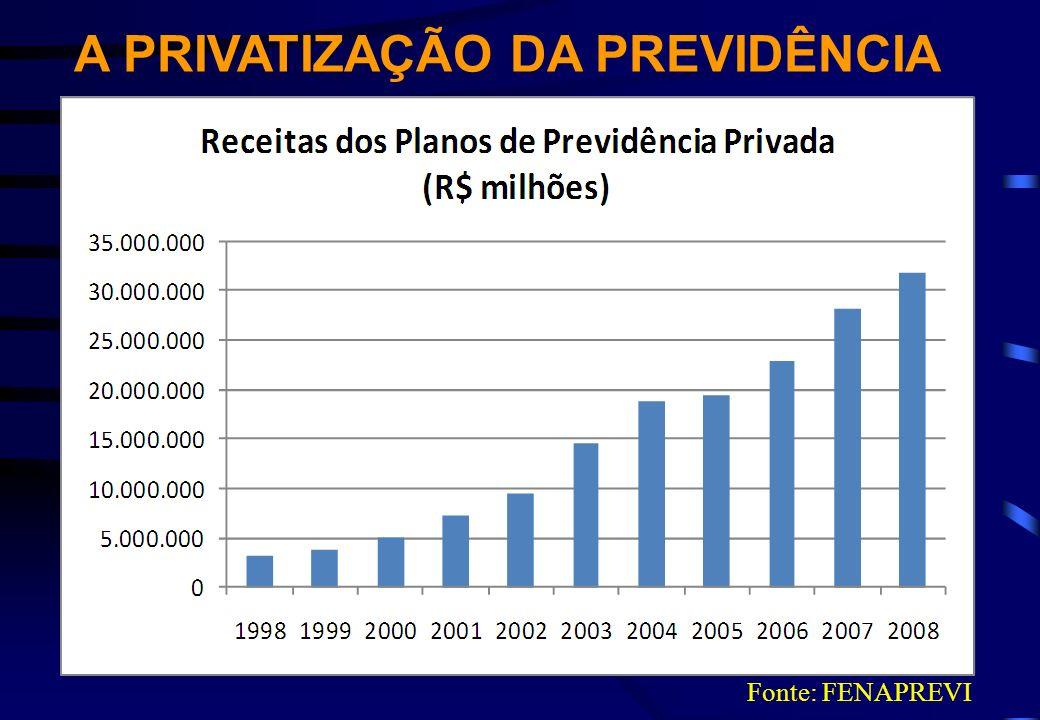 A PRIVATIZAÇÃO DA PREVIDÊNCIA Fonte: FENAPREVI