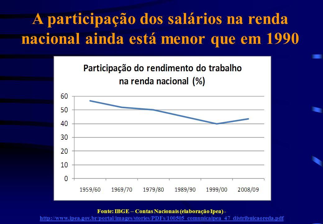 A participação dos salários na renda nacional ainda está menor que em 1990 Fonte: IBGE – Contas Nacionais (elaboração Ipea) - http://www.ipea.gov.br/portal/images/stories/PDFs/100505_comunicaipea_47_distribuicaoreda.pdf http://www.ipea.gov.br/portal/images/stories/PDFs/100505_comunicaipea_47_distribuicaoreda.pdf