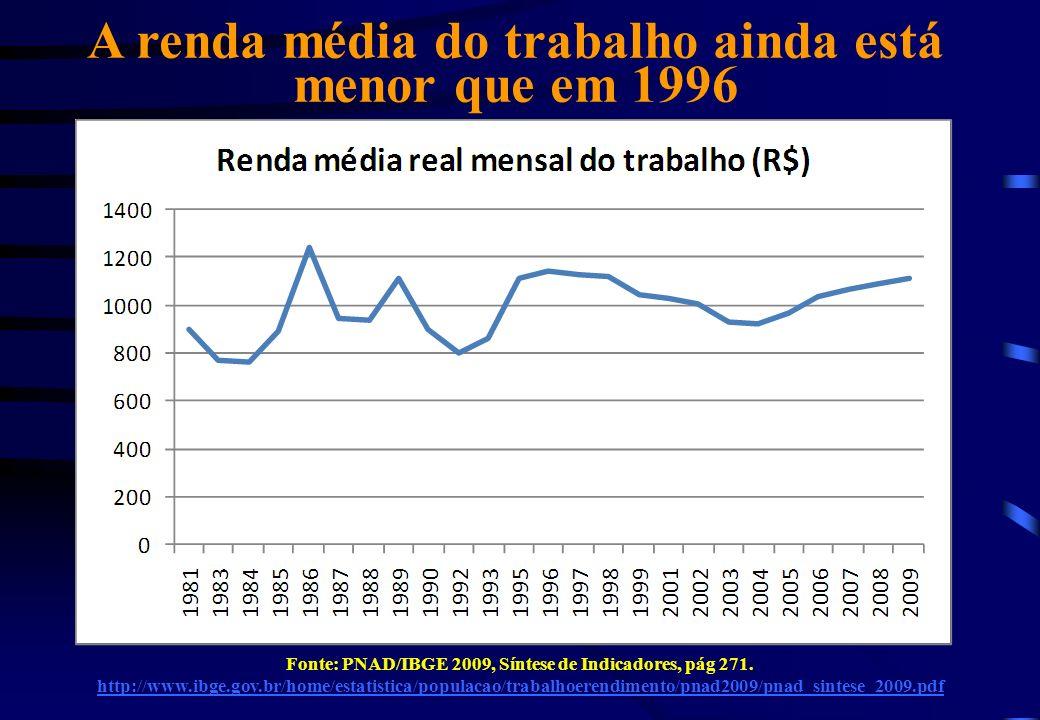 A renda média do trabalho ainda está menor que em 1996 Fonte: PNAD/IBGE 2009, Síntese de Indicadores, pág 271.