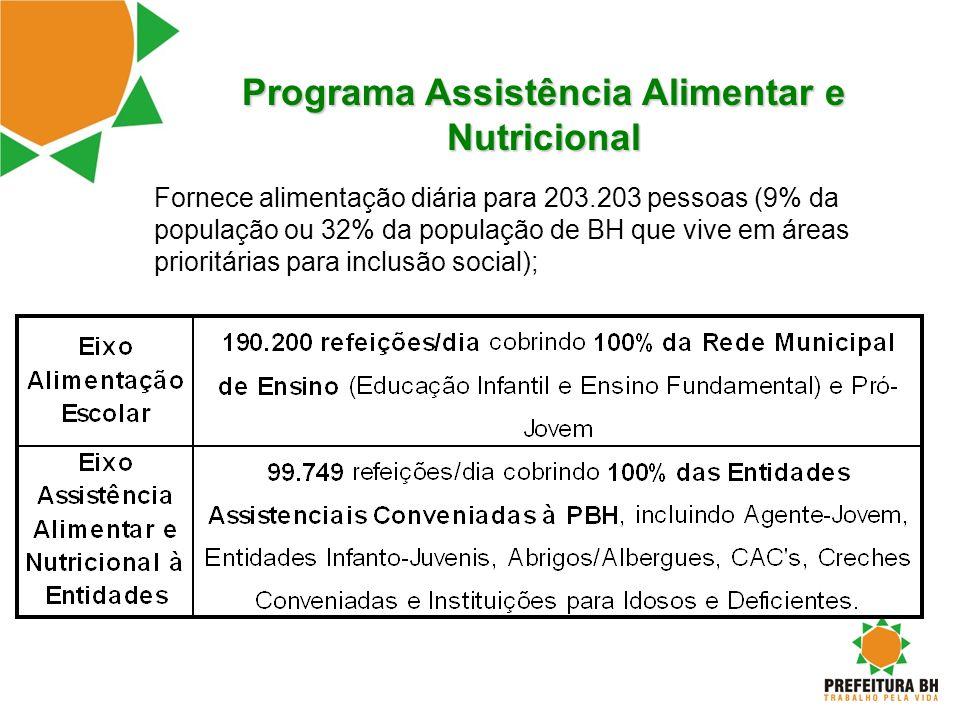 Programa Assistência Alimentar e Nutricional Fornece alimentação diária para 203.203 pessoas (9% da população ou 32% da população de BH que vive em ár