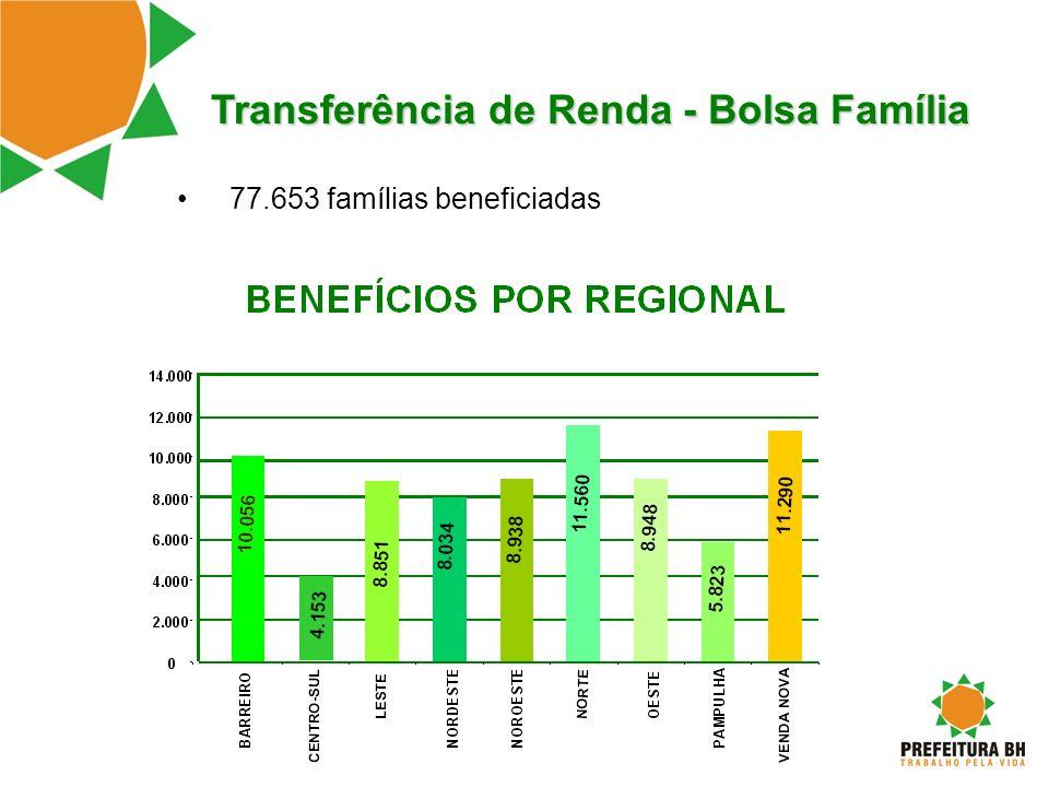 Transferência de Renda - Bolsa Família 77.653 famílias beneficiadas