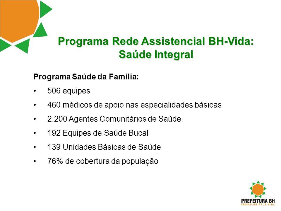 Programa Rede Assistencial BH-Vida: Saúde Integral Programa Saúde da Família: 506 equipes 460 médicos de apoio nas especialidades básicas 2.200 Agente