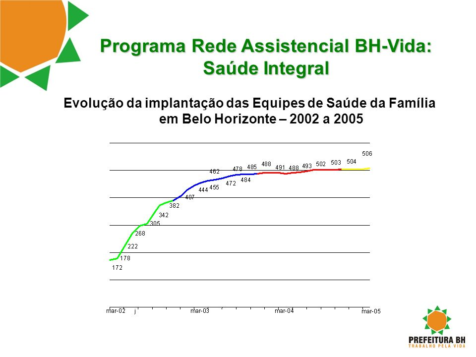 Programa Rede Assistencial BH-Vida: Saúde Integral Evolução da implantação das Equipes de Saúde da Família em Belo Horizonte – 2002 a 2005