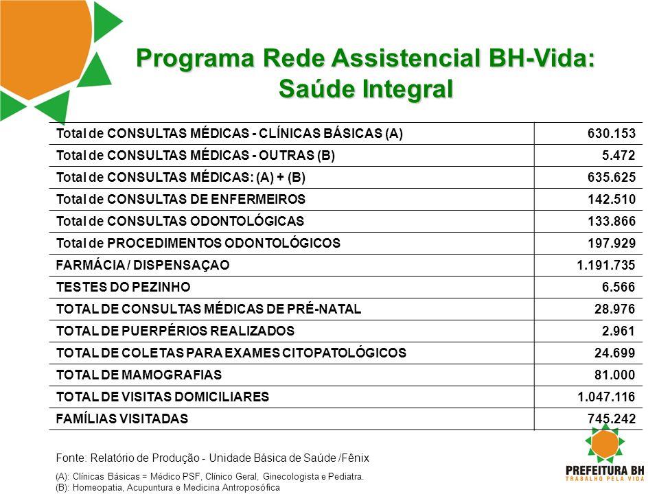 Programa Rede Assistencial BH-Vida: Saúde Integral Total de CONSULTAS MÉDICAS - CLÍNICAS BÁSICAS (A)630.153 Total de CONSULTAS MÉDICAS - OUTRAS (B)5.4
